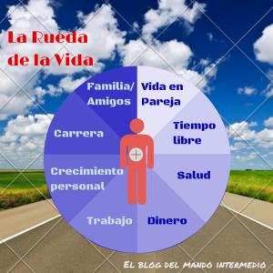 8 áreas de la Rueda de la Vida